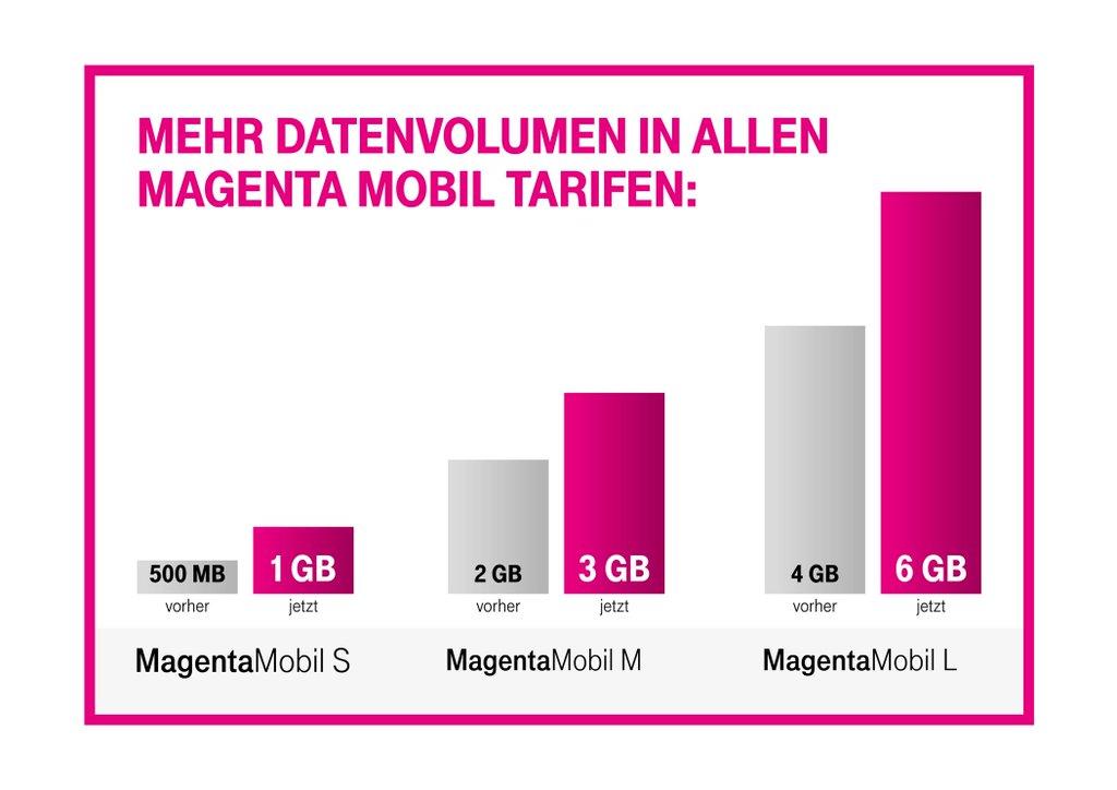 Telekom: mehr Datenvolumen für Bestandskunden 4