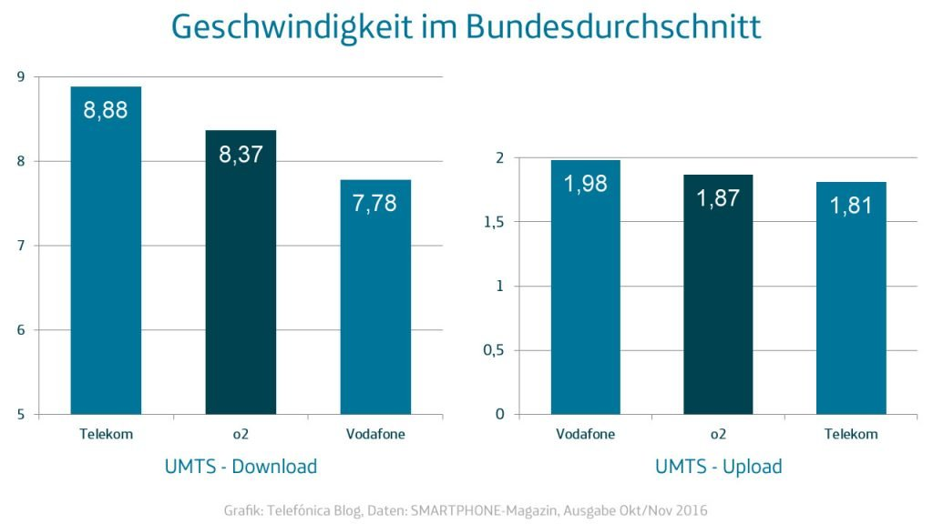smartphone-magazin-upload-download-umts-1280x720
