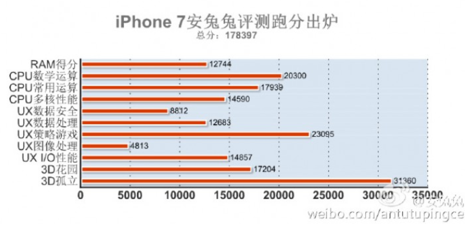 the-apple-iphone-7-blows-away-the-competition-with-a-record-breaking-antutu-score