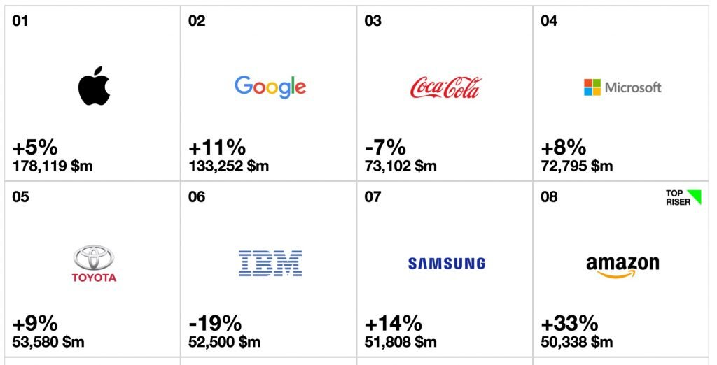 rankings_-_2016_-_best_global_brands_-_best_brands_-_interbrand