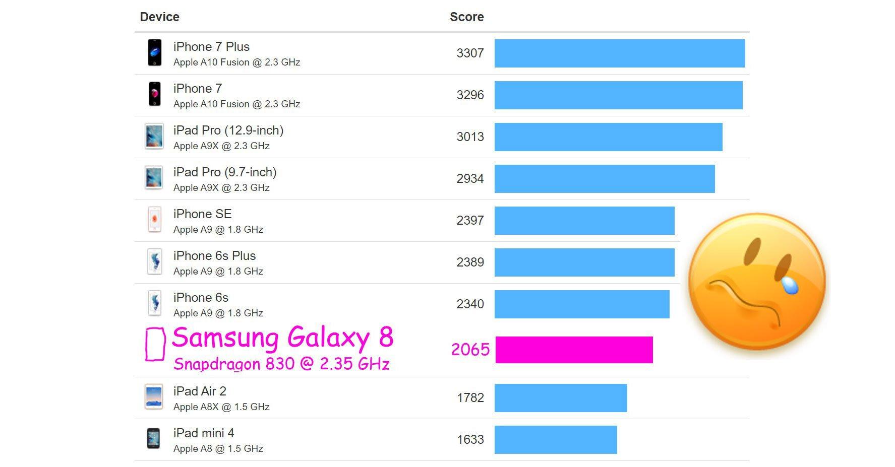 Samsung Galaxy S8: selbst iPhones aus 2015 schneller als Samsung Flaggschiff! 11