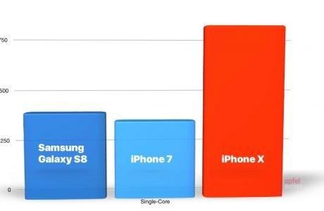 iPhone X schlägt jedes Android Handy, iPhone X so schnell wie MacBook Pro 2017 4