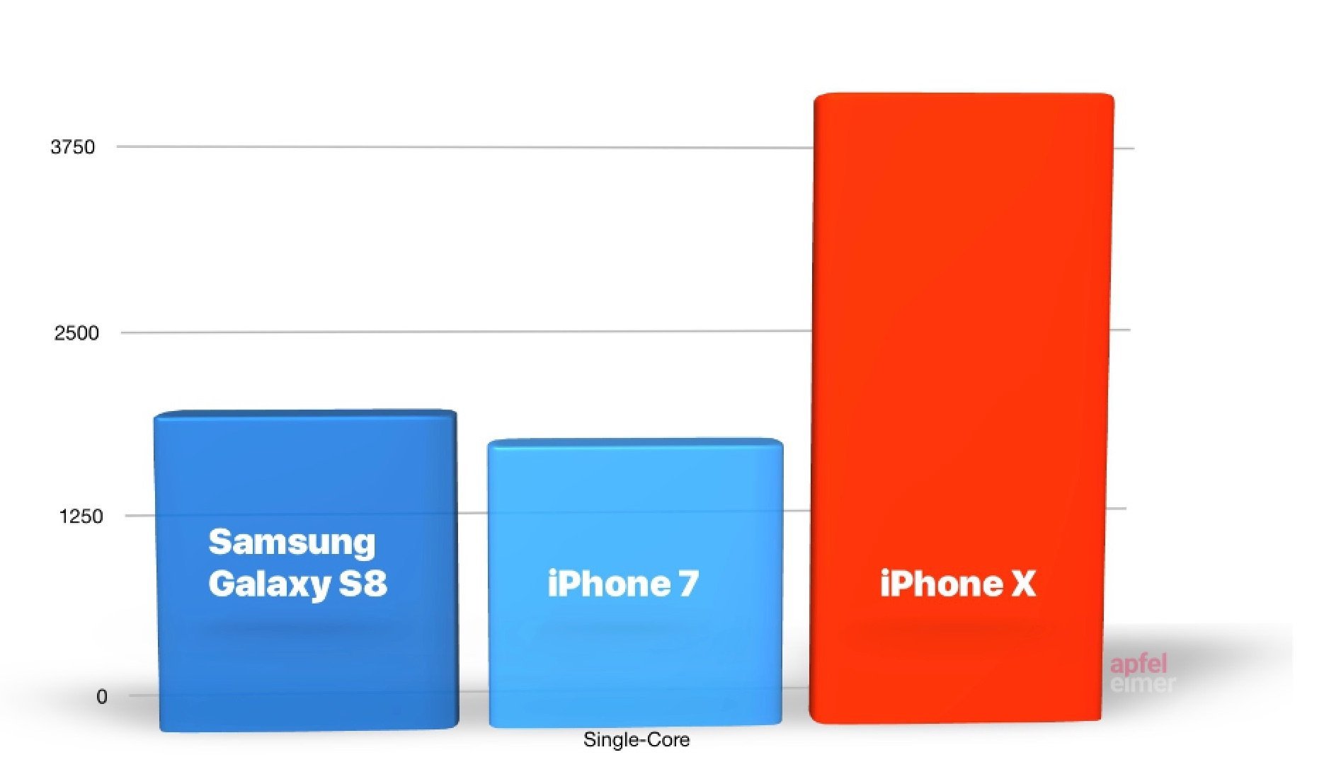 iPhone X schlägt jedes Android Handy, iPhone X so schnell wie MacBook Pro 2017 1
