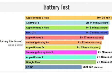 iPhone 8 Plus schlägt Samsung Galaxy Note 8 im Akkutest 3