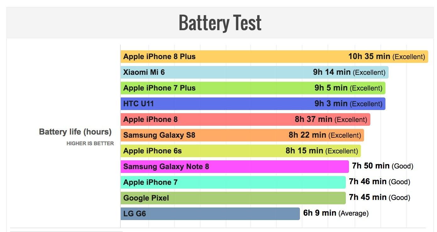 iPhone 8 Plus schlägt Samsung Galaxy Note 8 im Akkutest 4
