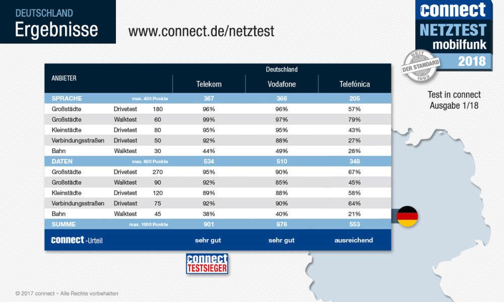 connect Netztest: Telekom wieder Testsieger & Bestes Handy-Netz 2018! 6