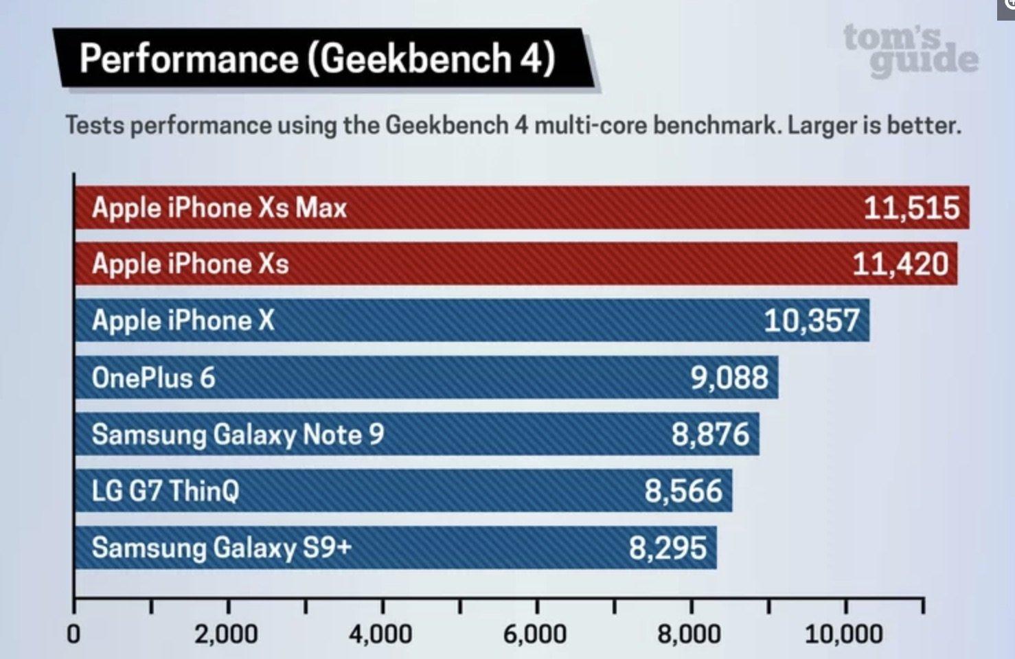 """iPhone XS (Max): erneut die """"schnellsten Smartphones der Welt""""! 13"""