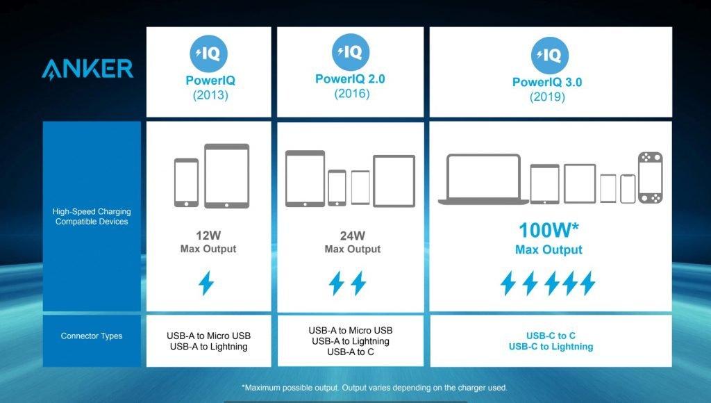 PowerPort+ Atom III startet neue Anker Ladegeräte Generation mit Power IQ 3.0 2