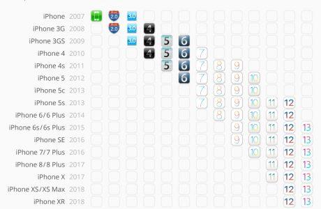 Da kann Android einpacken: so lange bekommen iPhones iOS Updates! 13