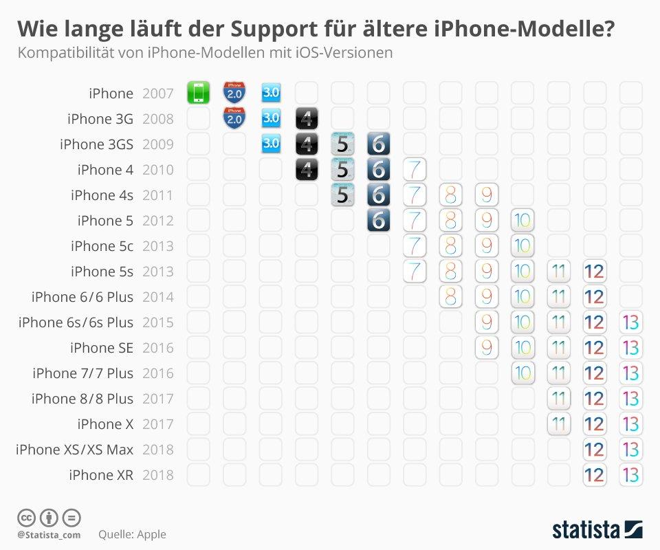 Da kann Android einpacken: so lange bekommen iPhones iOS Updates! 1