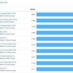 iPhone 11 Pro: der schnellste Prozessor, den Apple je gebaut hat 2