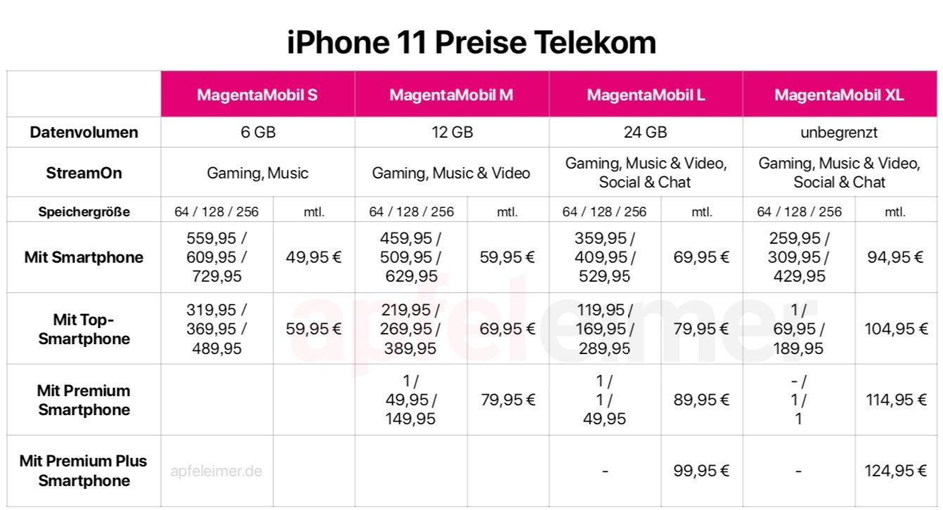 Preisliste iPhone 11 Telekom: alle iPhone 11 Preise in Übersicht 1