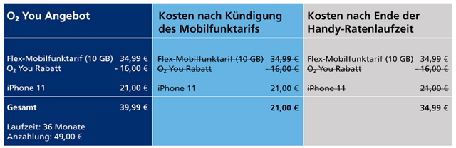 O2 macht's möglich: iPhone 11 für 21 Euro monatlich 2